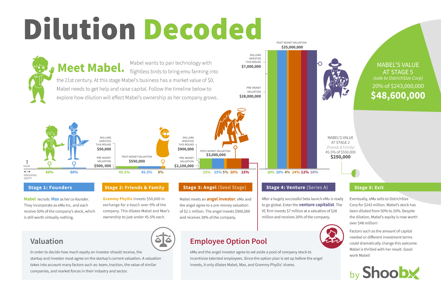 shoobx-dilution-infographic